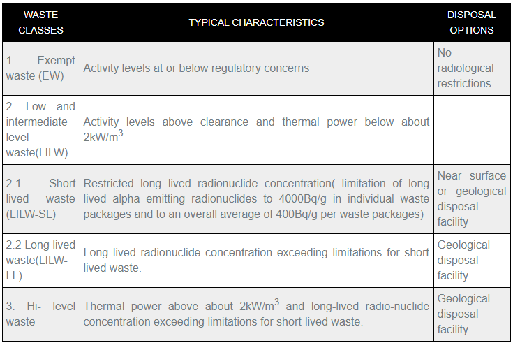 International Classification of radioactive waste